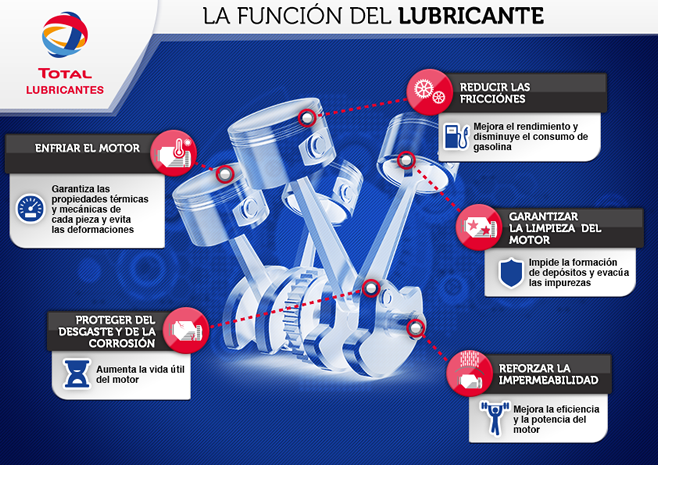 Lubricantes Total
